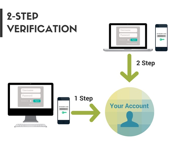 Keep Your Information Safe with 2-Step Verification