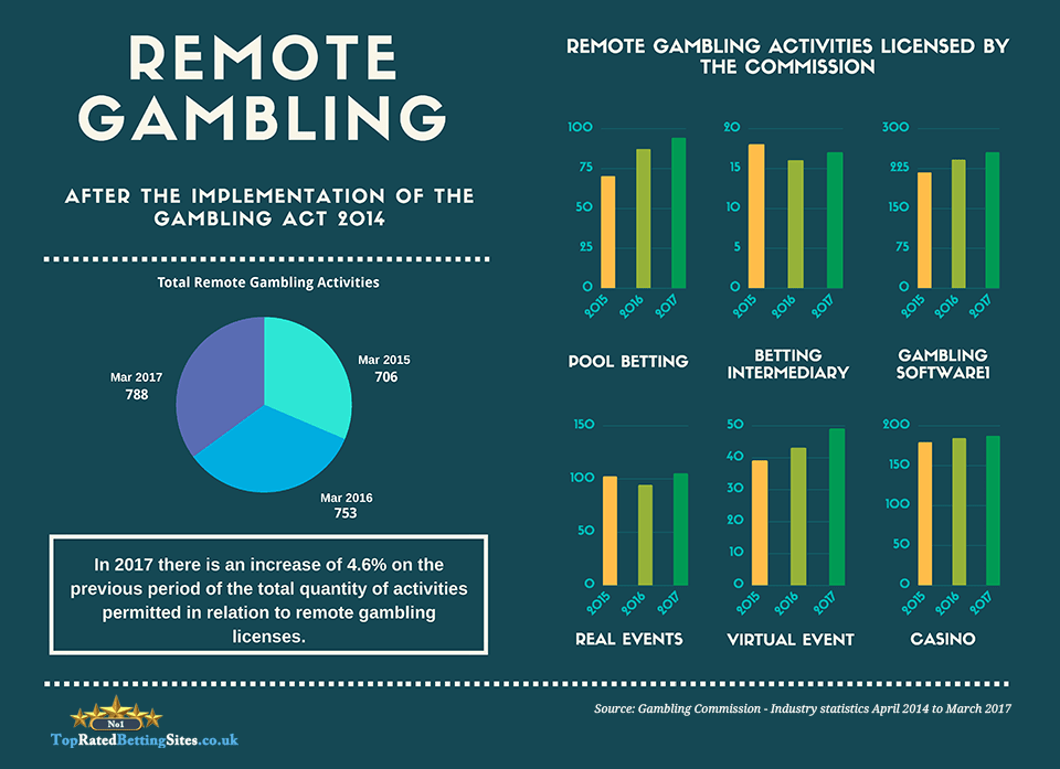 Remote gambling activities during the years