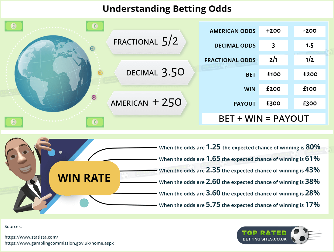 2 1 odds betting meaning