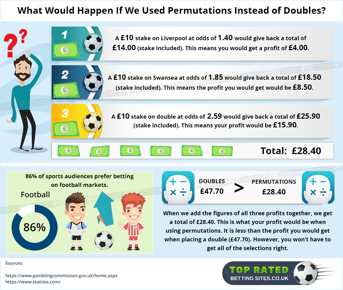 All you need to know about football permutations!