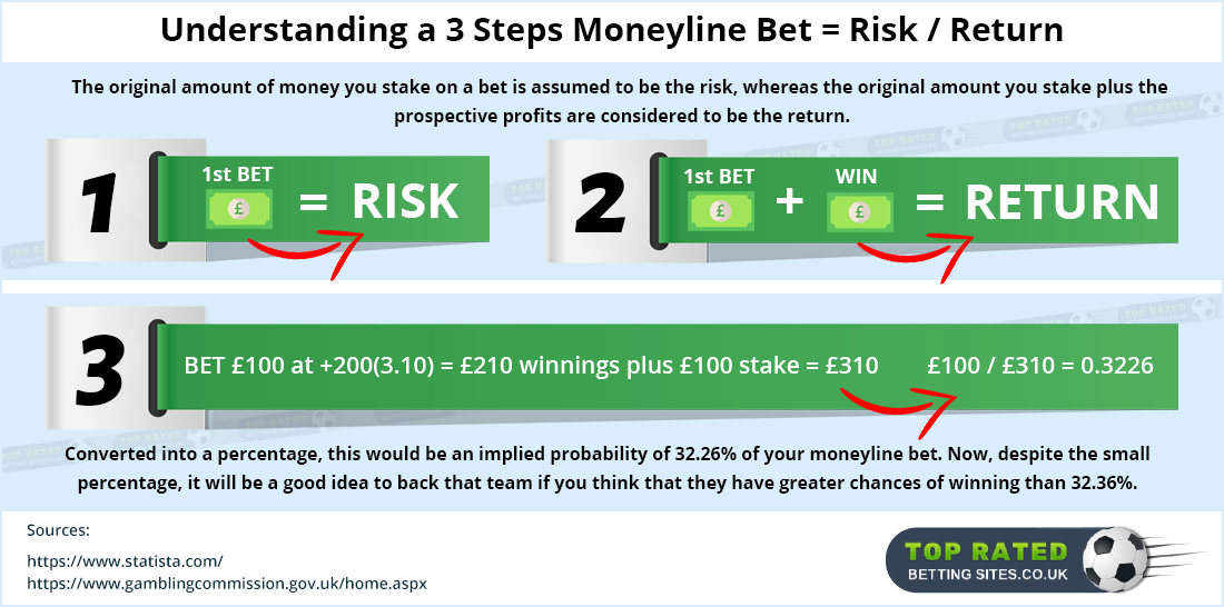 Guide to Using a Moneyline Bet.