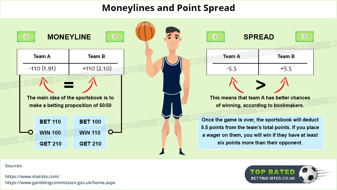 What is money line sports betting w o betting advice
