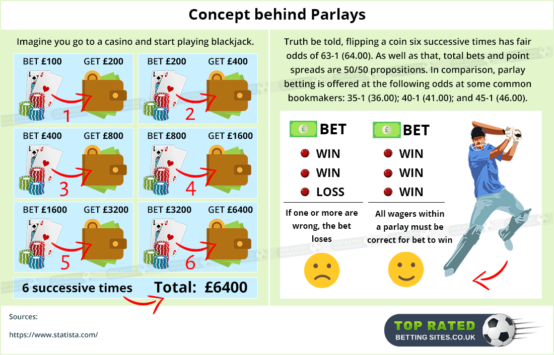 How to place a parlay bet?