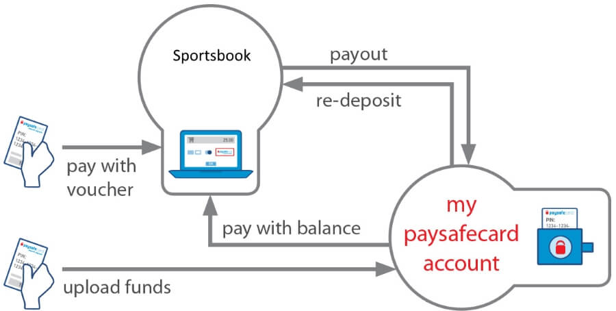 Withdrawal And Deposit Scheme using Paysafecard
