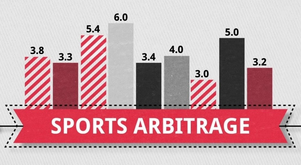what makes betting via arbitrage possible