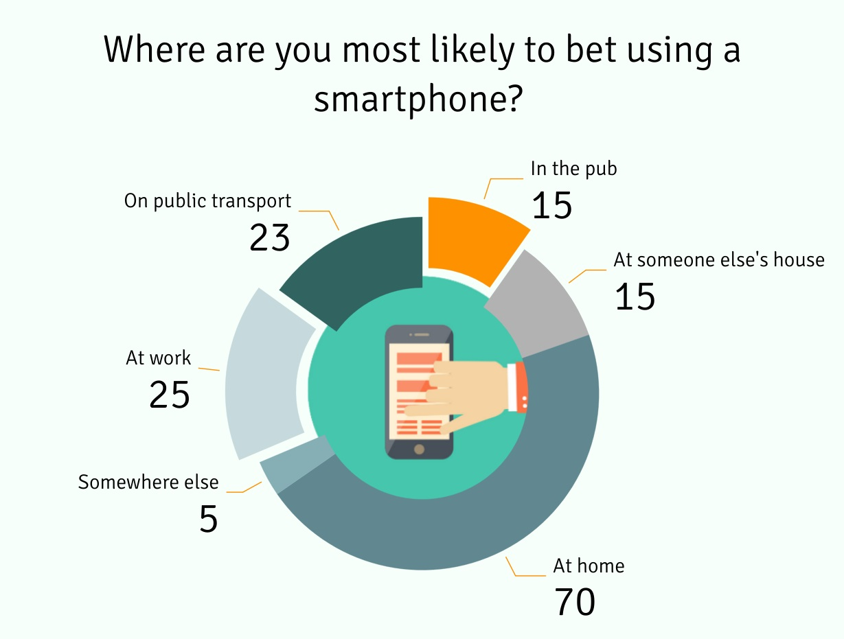 Where Are You Most Likely to Bet Using a Smartphone